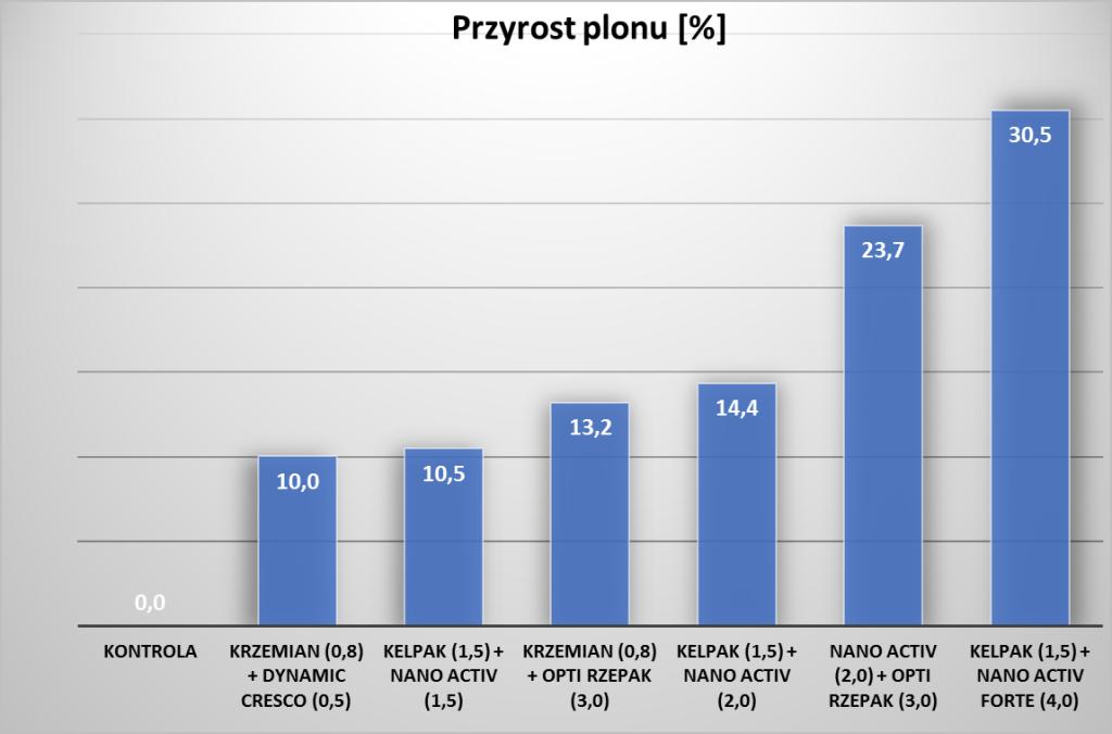 Wykres 1. Procentowy przyrost plonu na obiektach z zastosowaniem biostymulatorów i nawozów dolistnych (w nawiasie dawka środka w kg lub l na ha) (doświadczenie własne, sezon 2015/2016)