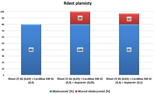 Skuteczność chwastobójcza [%] – Rimel 50 SG 0,03 kg/ha + CornMax 340 SE 0,4 l/ha + adiuwanty
